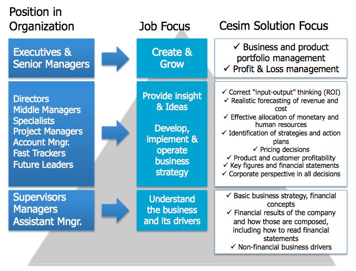 Cesim Corporate Solutions