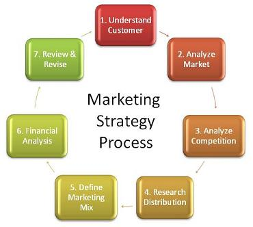 Cesim SimBrand marketing management simulation game