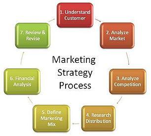 The Digital Marketing Simulation