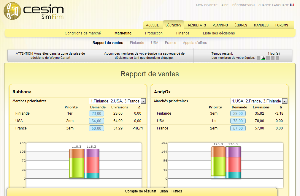 Cesim SimFirm rapport de ventes