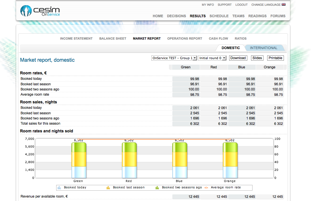 Cesim OnService - Market Report