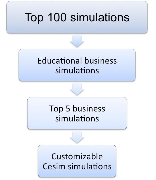 Aston Simulation Selection Process