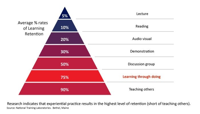 learning retention rate