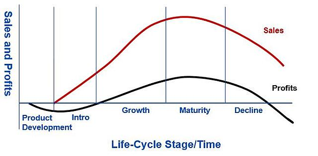 product life cycle stage time