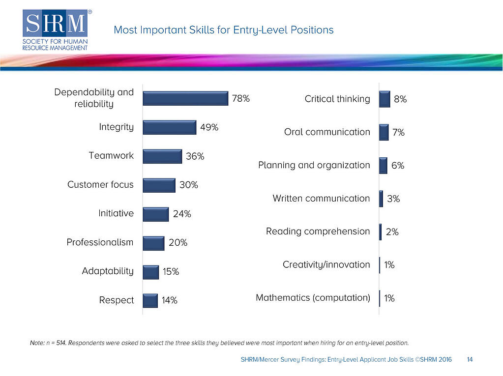 Most important soft skills for entry-level positions