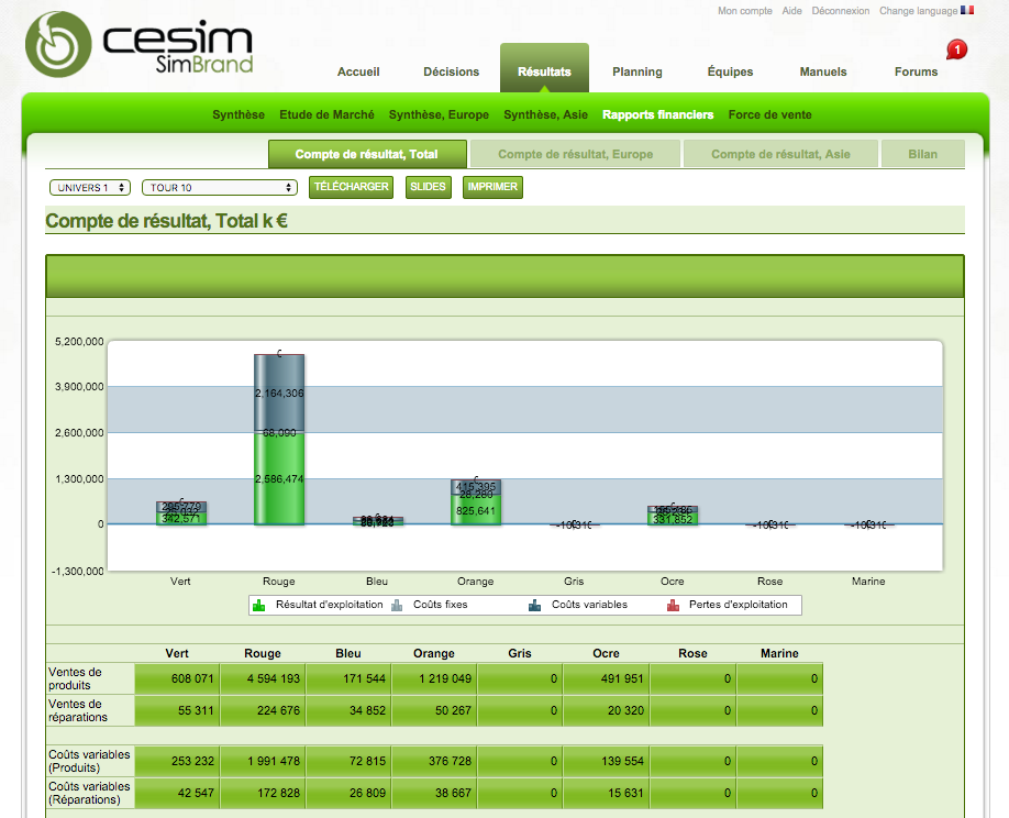 market and customers report of cesim simbrand Cesim marketing management the simulation consists of eight customer segments in two market areas and a maximum of six different smartphone products that can be offered to the markets simultaneously to encourage unique strategy creation and execution, participants start their cesim simbrand companies fresh without any operations history.