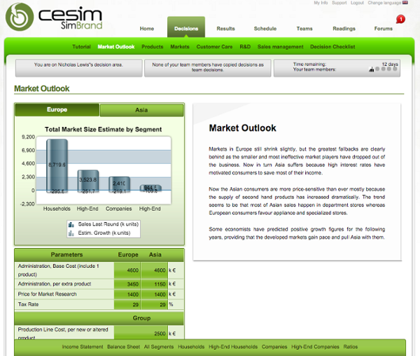 Cesim SimBrand Market Outlook